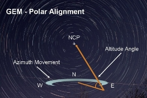 GEM Polar alignment with Altitude-Azimuth axes