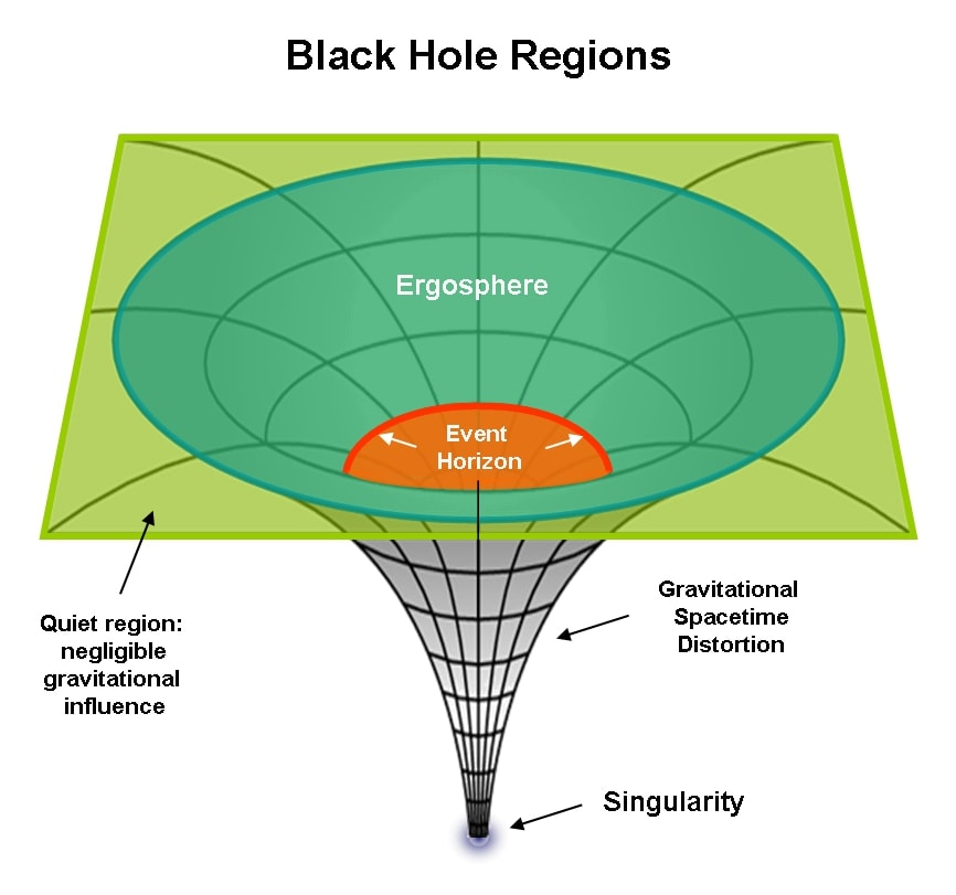 Black Hole Regions - Singularity, Event Horizon, Ergosphere