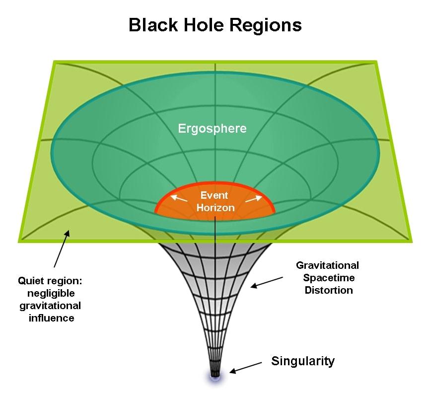 Black Hole Regions - Singularity, Event Horizon, Ergosphere