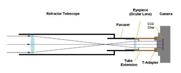 Eyepiece projection imaging with refractor telescope and DLSR camera