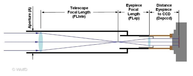 Eyepiece Projection Magnification - Dimensions to calculate magnification