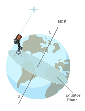 German Equatorial Mounts are polar aligned so their declination is always the same, this independently of their location.