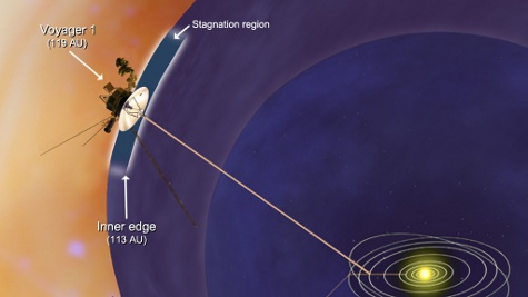 Voyager 1 spacecraft has entered the stagnation region.